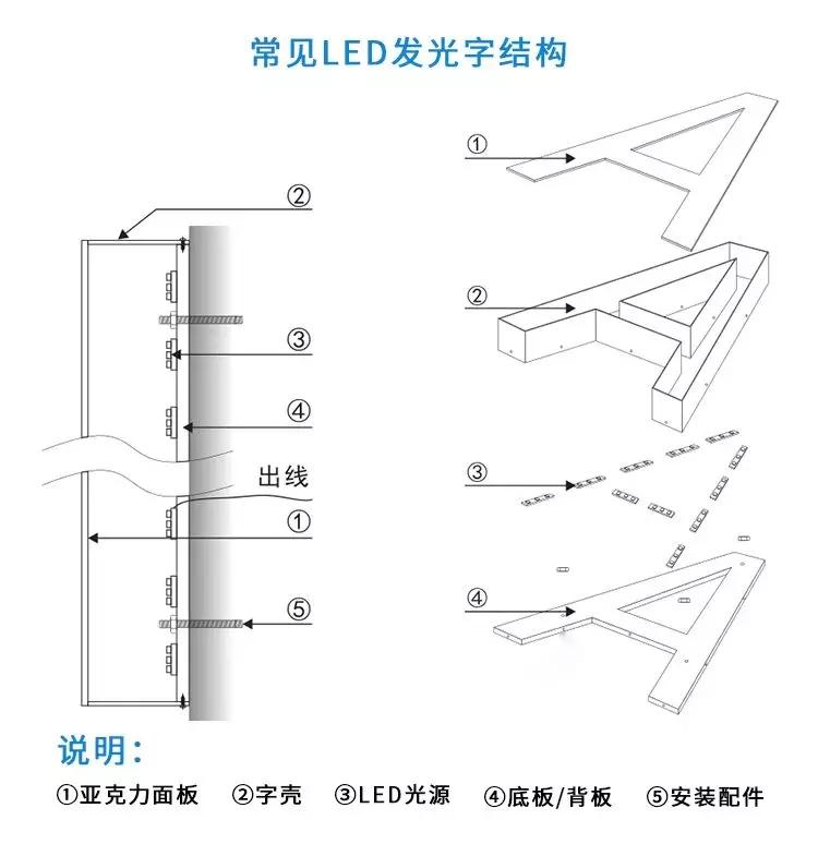 常见LED发光字结构